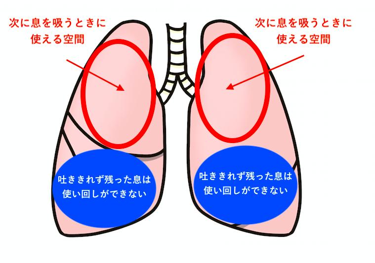 肺の中に息が残った状態で息継ぎをするのはよくない