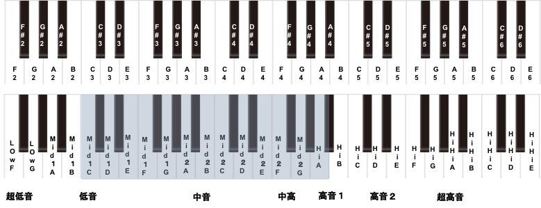 歌における男性の音域