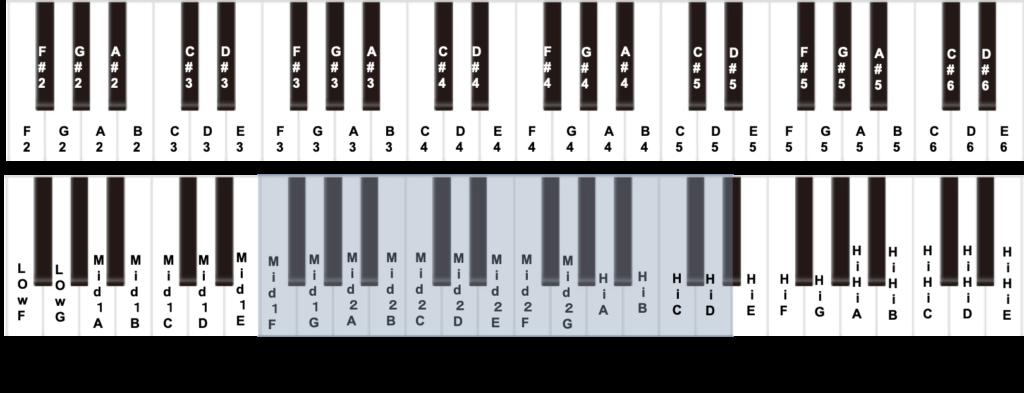 女性の平均的な地声の音域