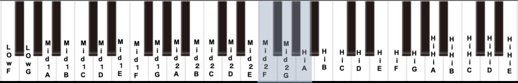 ミックスボイス男性の平均的な音域