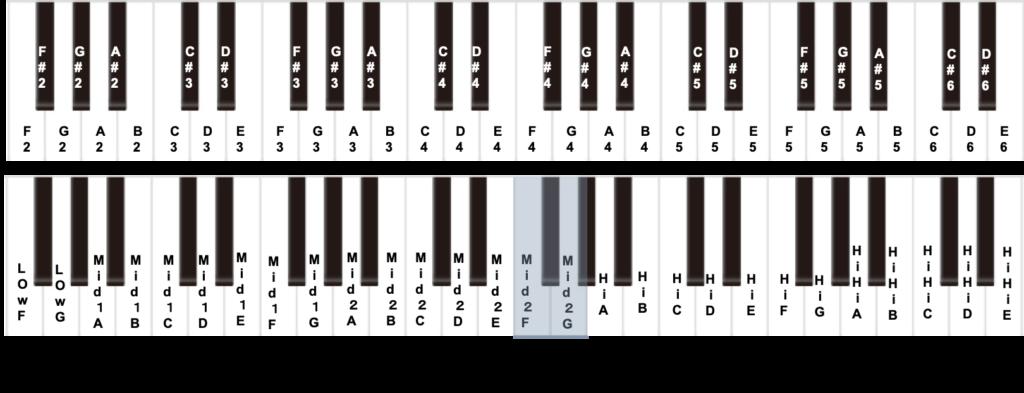 ボカロ男性平均音域